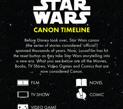 SW Canon Timeline